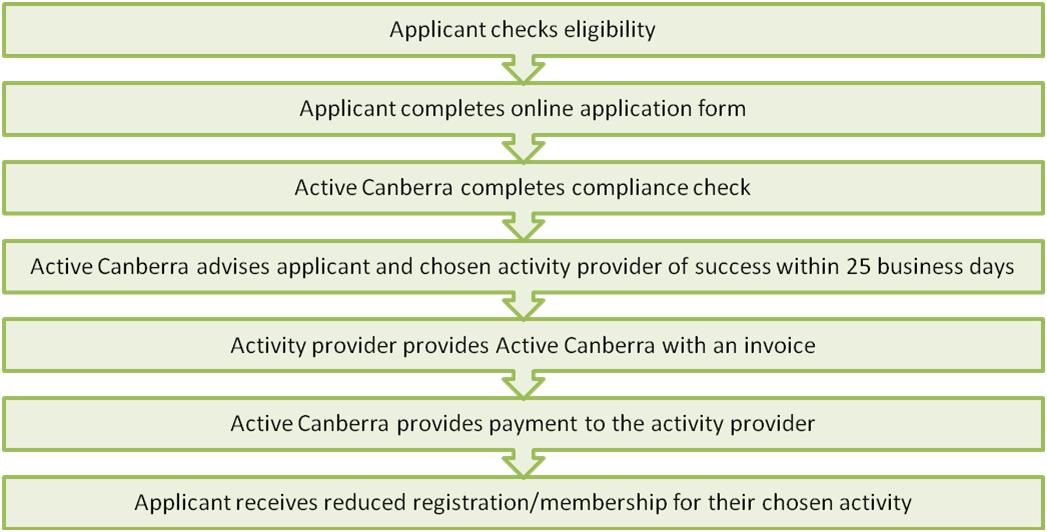 2016-17 ISGP Application Process
